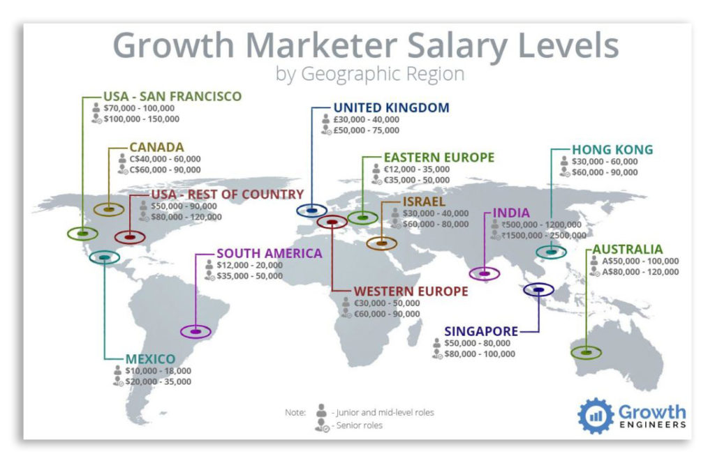 The Step-by-Step Process To Hiring A High-Performing Growth Marketer