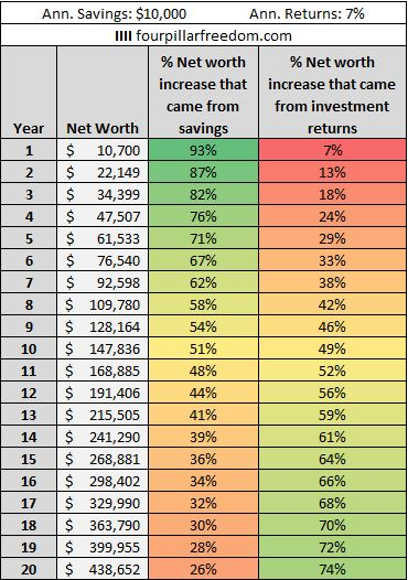 Which matters more for building wealth your saving rate or your