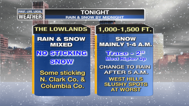 Sticking Snow Unlikely Metro Area Tonight (1/3)