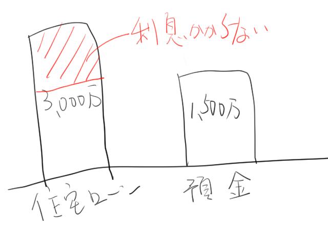 預金連動型住宅ローンの図解