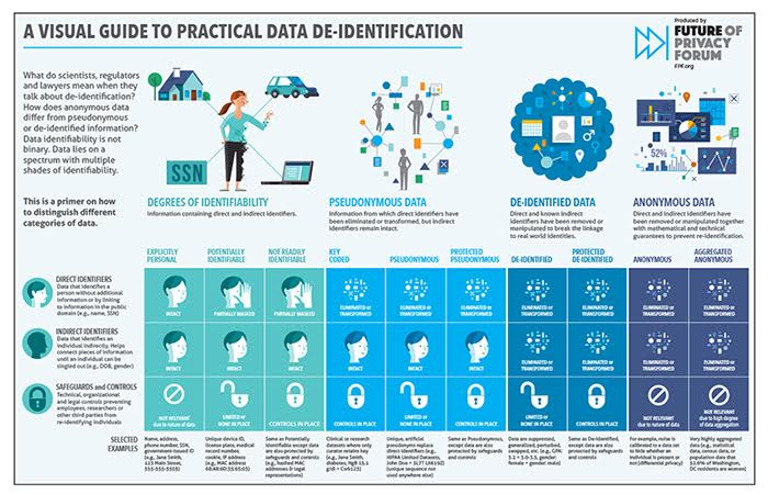 A Visual Guide to Practical Data De-Identification