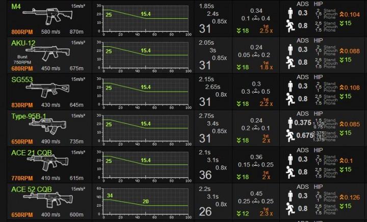 BATTLEFIELD 4:現段階での強武器が決定?人気武器ランキング