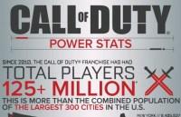CoDシリーズの歴史を振り返る「Call of Duty インフォグラフィック 2014」