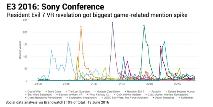 Sony-game-mention-spikes-1024x514