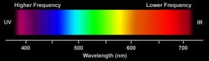 Visible spectrum.