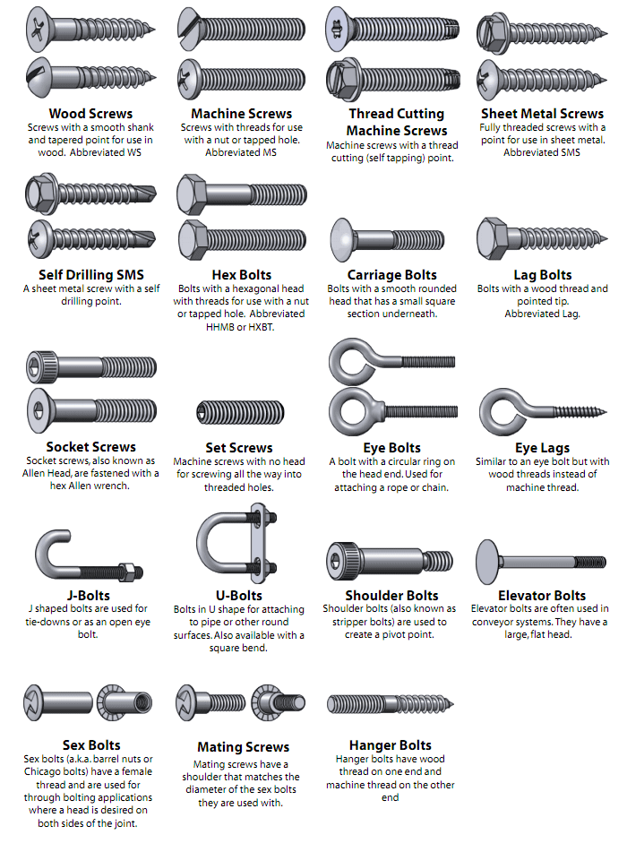Gambar List Gypsum Encyclopedia Of Screws ! : Freakify.com
