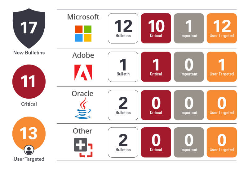 Patch Tuesday Breakdown  Updates - Ivanti