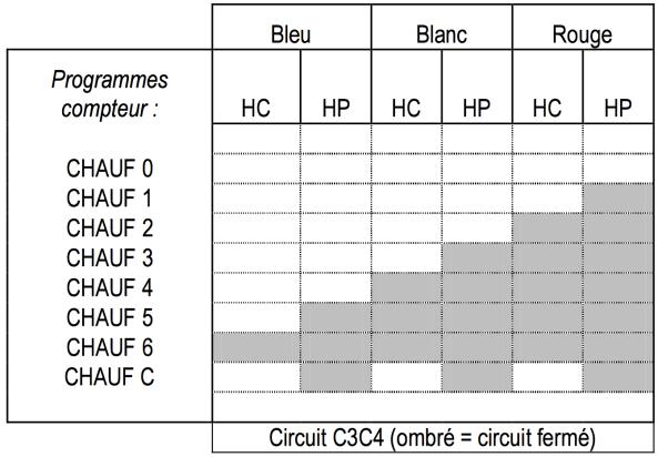 5-programmation-c3c4-compteur-electronique-sagem-s10c3