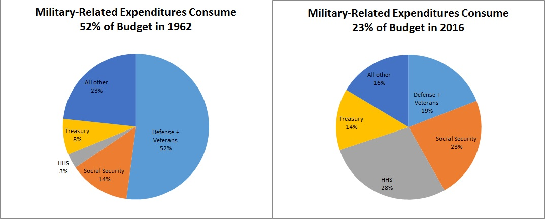What\u0027s Responsible For Ever-Growing Government, Entitlements Or Defense?
