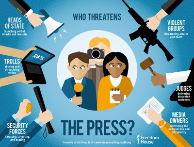 Freedom of the Press 2017   Freedom House
