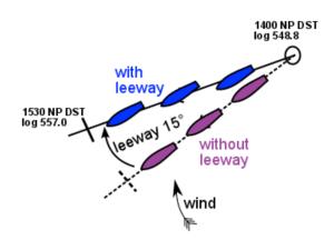 Applying leeway