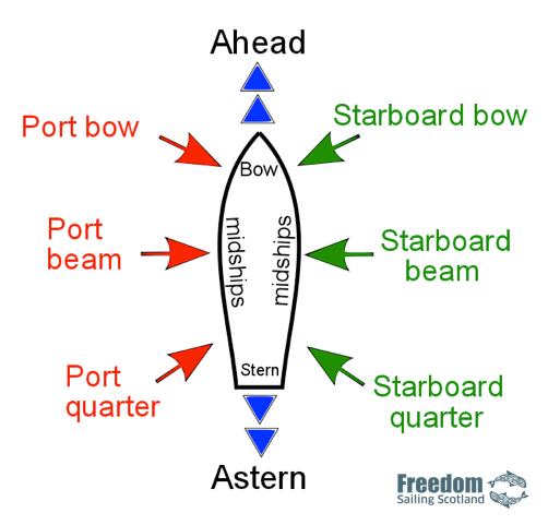 Nautical terms freedom sailing scotland - What side is port and starboard on a boat ...