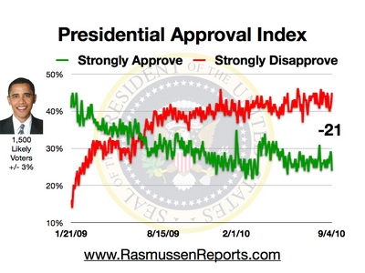 Freedom\u0027s Lighthouse » Presidential Approval Index