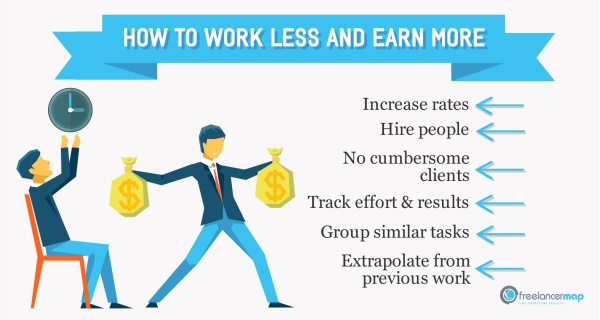 Working less and earning more in freelancing 7 Tips - work tips