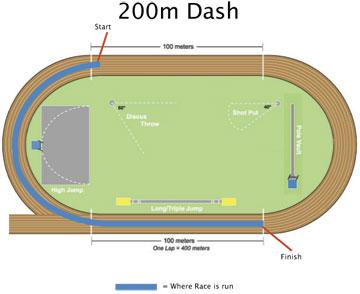 200 meter sprint