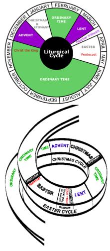 church liturgical cycle, church planning
