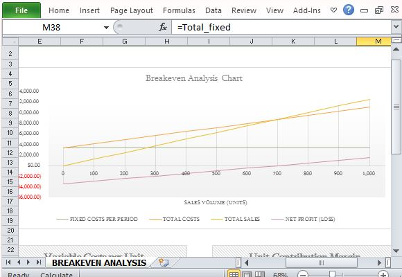 How To Easily Create Breakeven Analysis in Excel