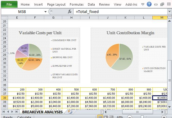 How To Easily Create Breakeven Analysis in Excel - excel breakeven chart
