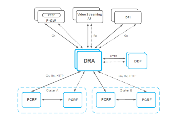 Using DRA to centralize the signaling traffic