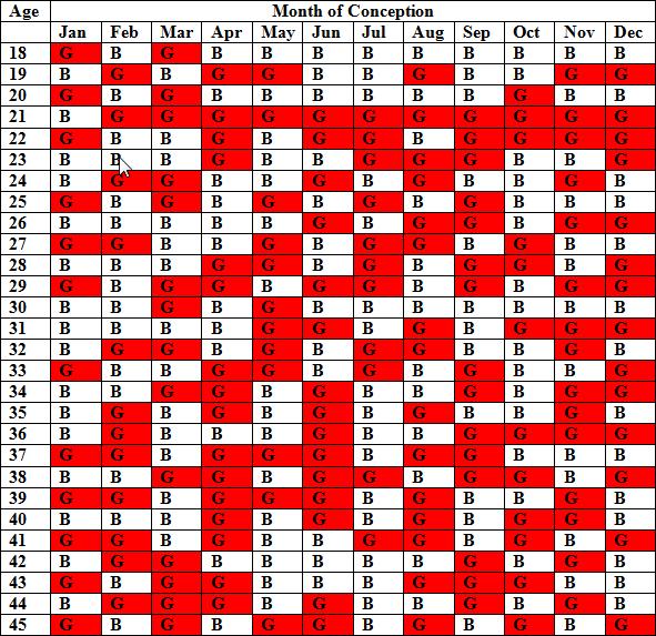 Chinese Gender Prediction Chart Ibovnathandedecker