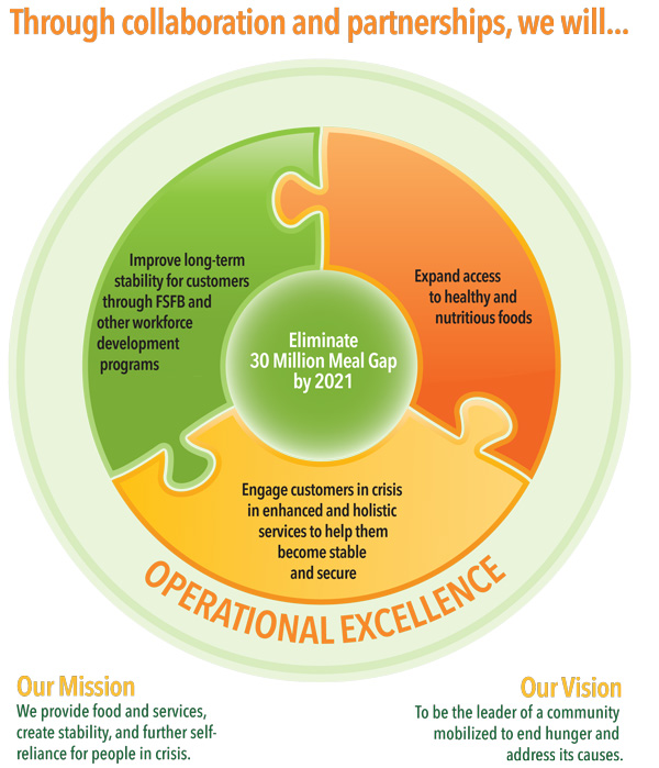 Strategic Plan \u003e Freestore Foodbank - Donate Cincinnati - strategic plan