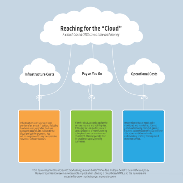 Cloud Based Sales Management Software Order Management And Inventory Infographic - Freestyle