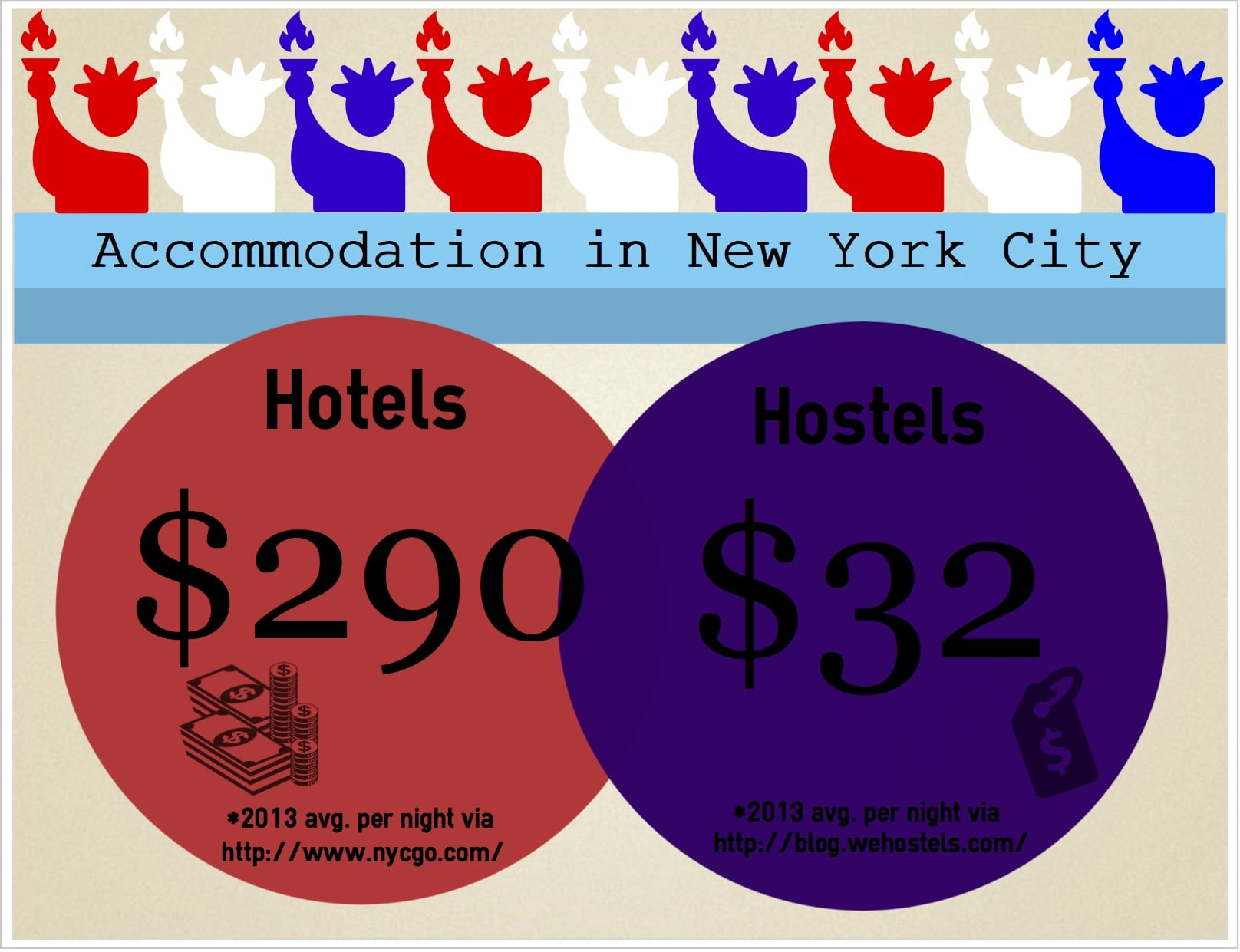 Where To Find Cheapest Hotels 15 Ways To Find Cheap Accommodation In New York City