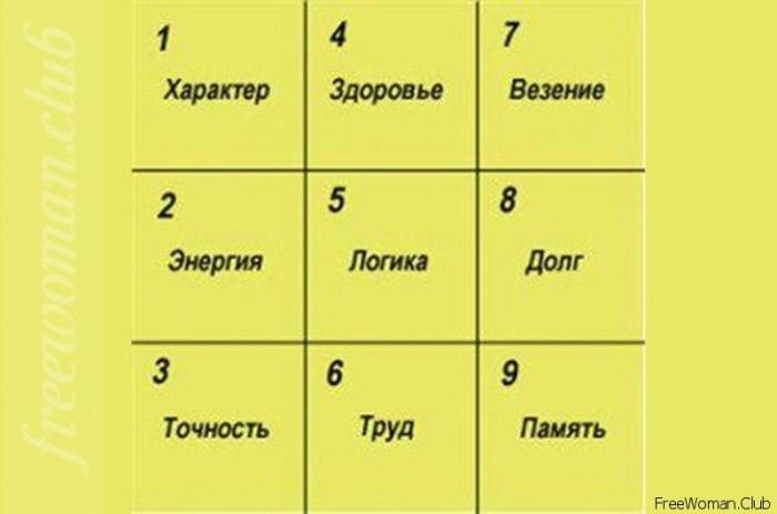 узнать судьбу по таблицам пифагора