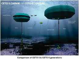 wave power pods