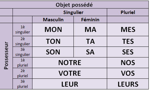 Charts for French grammar help!