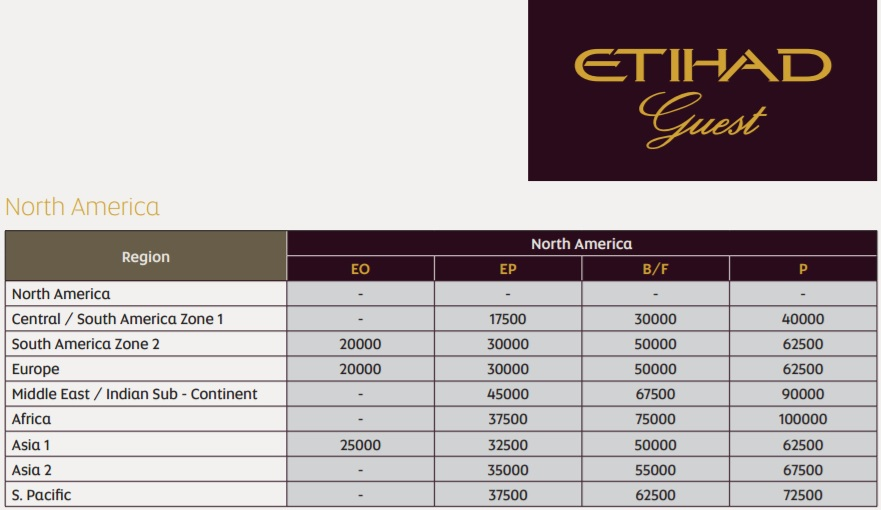 Membership Rewards for American Airlines awards with Etihad guest