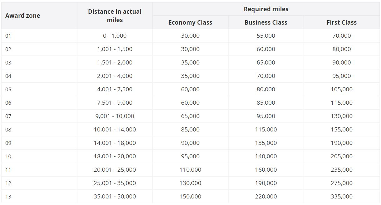 Miles And More Upgrade Chart Toward Hacking Asia Miles The Unified Oneworld Award Chart