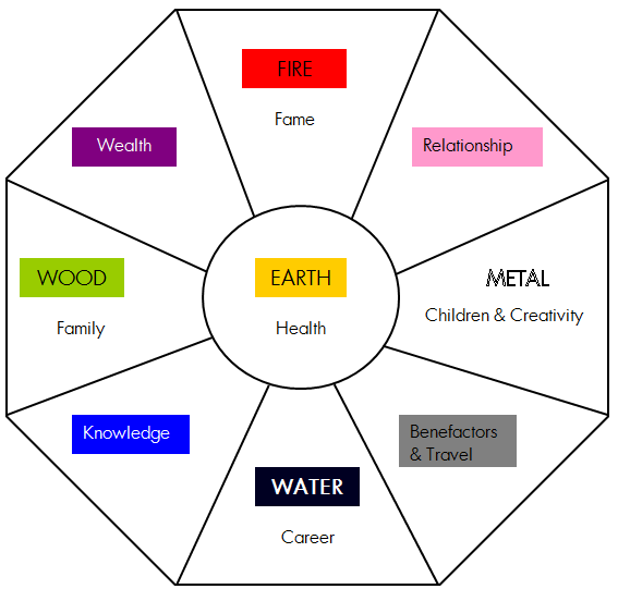 Classical Feng Shui Bagua Video Core Theory Of Feng Shui Five Elements Fresh By Northwest