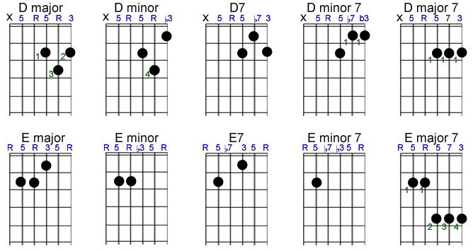 Basic Chords - Fretsource