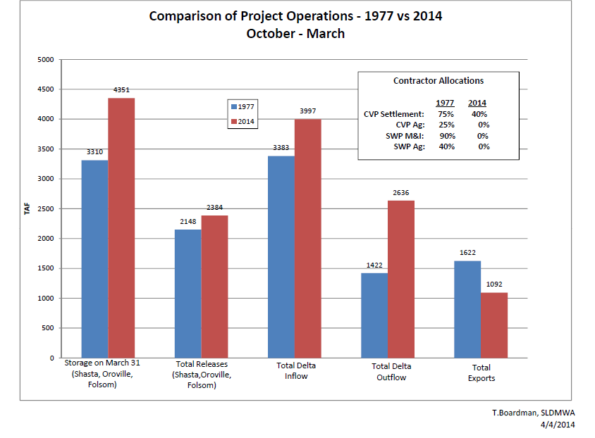Comparison of Project Operations