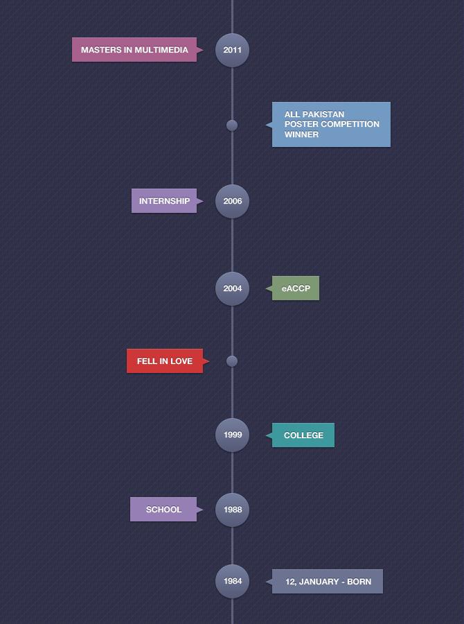 Timeline PSD