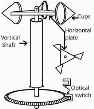 diagram of cup anemometer