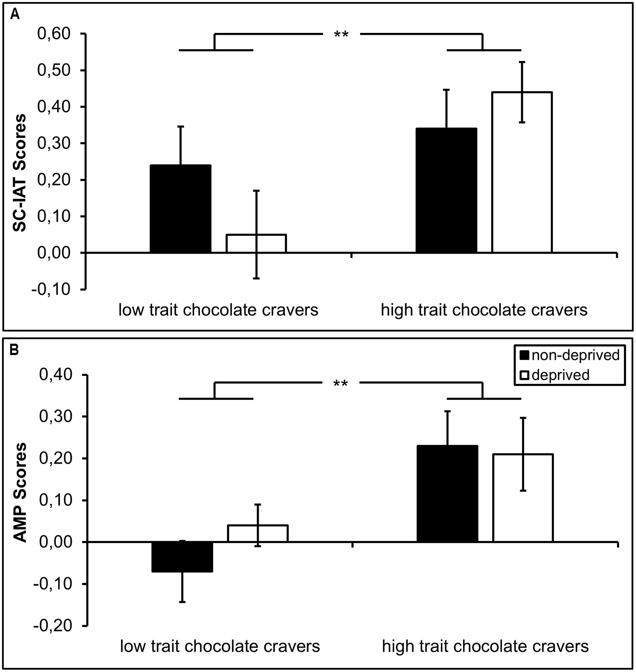 Synonym Für Freude Frontiers Effects Of Chocolate Deprivation On Implicit And