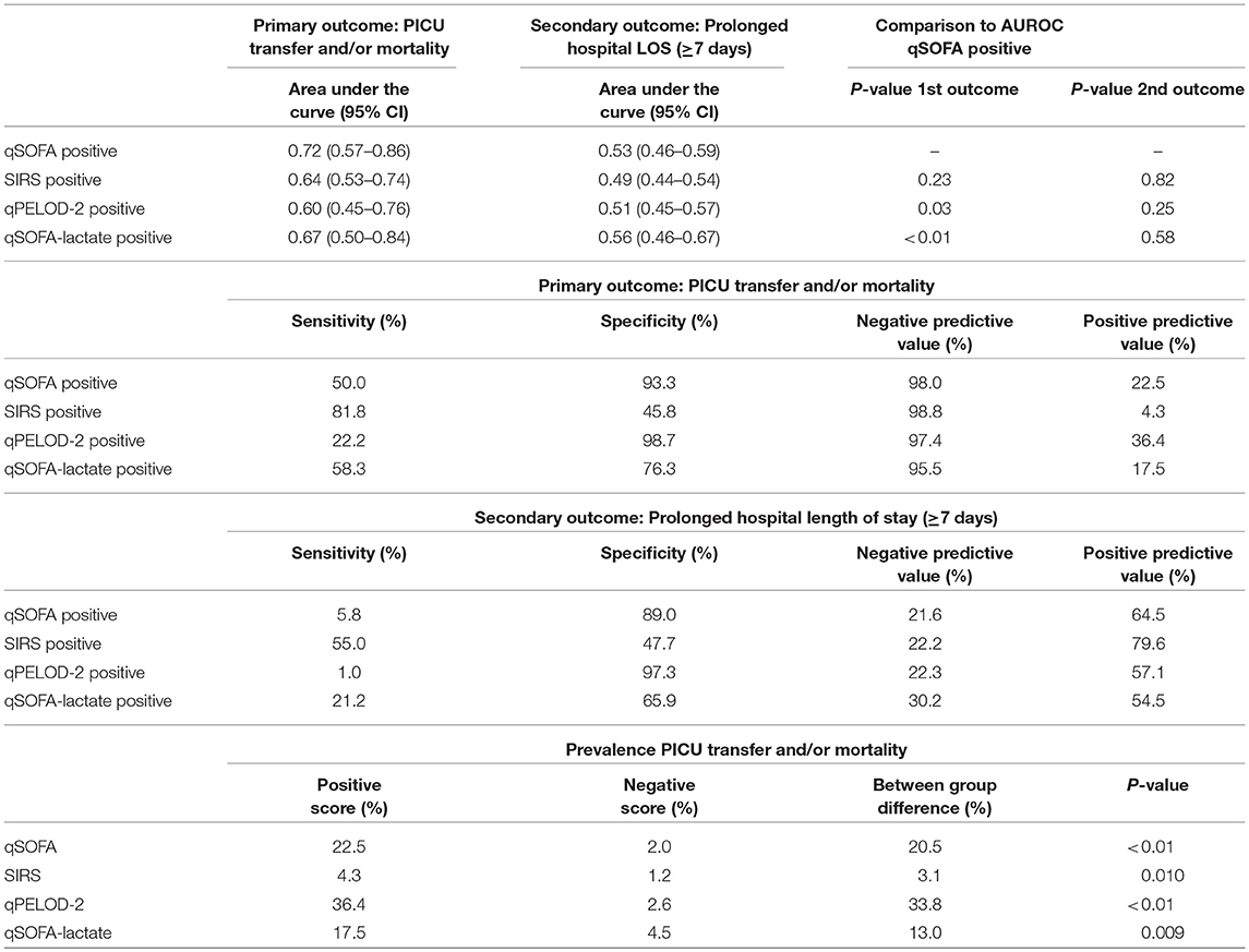 Difference Between Qsofa And Sofa Frontiers Translating Sepsis 3 Criteria In Children Prognostic