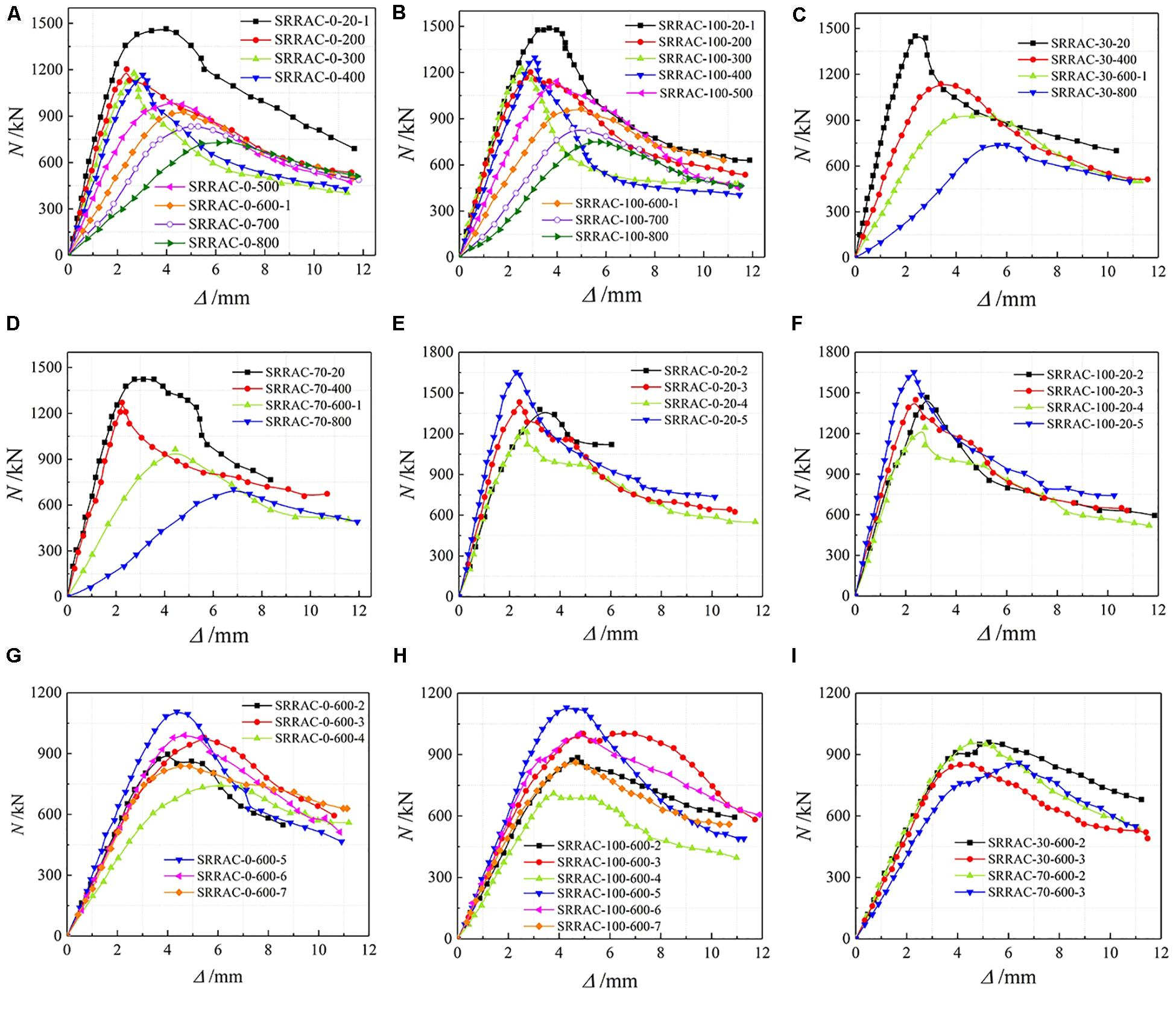 Frontiers Residual Properties And Axial Bearing Capacity Of Steel Reinforced Recycled Aggregate Concrete Column Exposed To Elevated Temperatures Materials