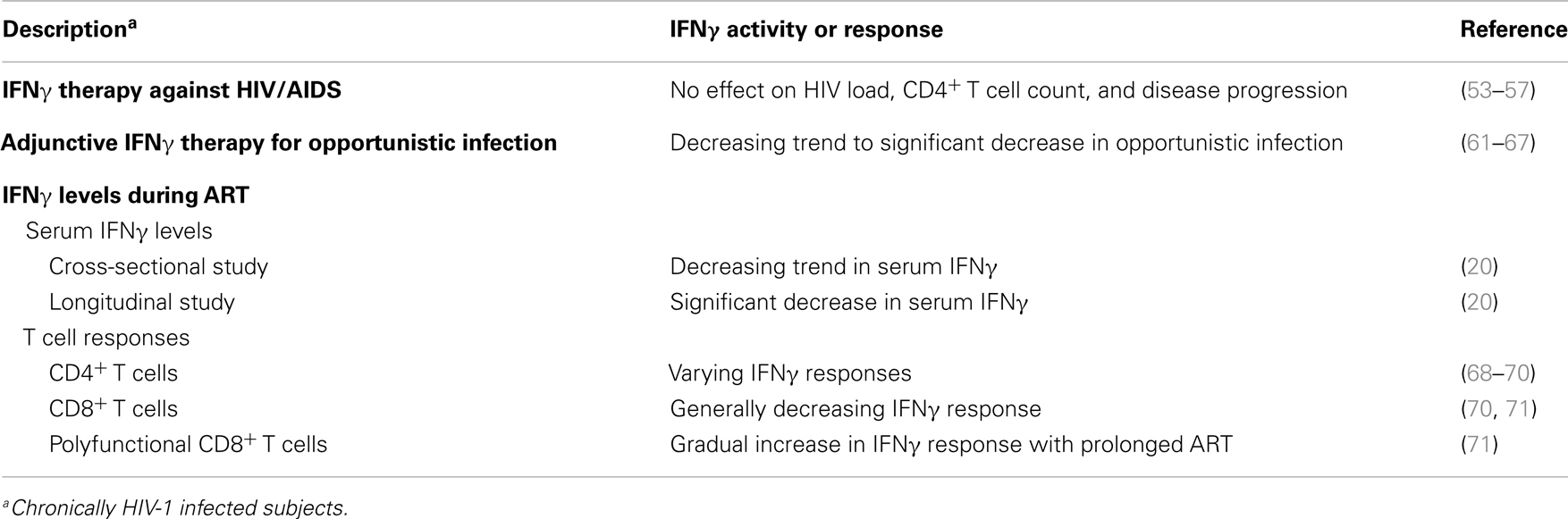 Brander Gamma Frontiers The Significance Of Interferon γ In Hiv 1 Pathogenesis