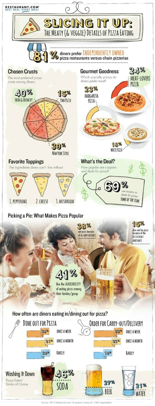 National Pizza Month Infographic