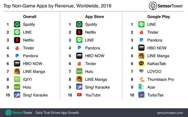 androidpit 2016 top apps by revenue