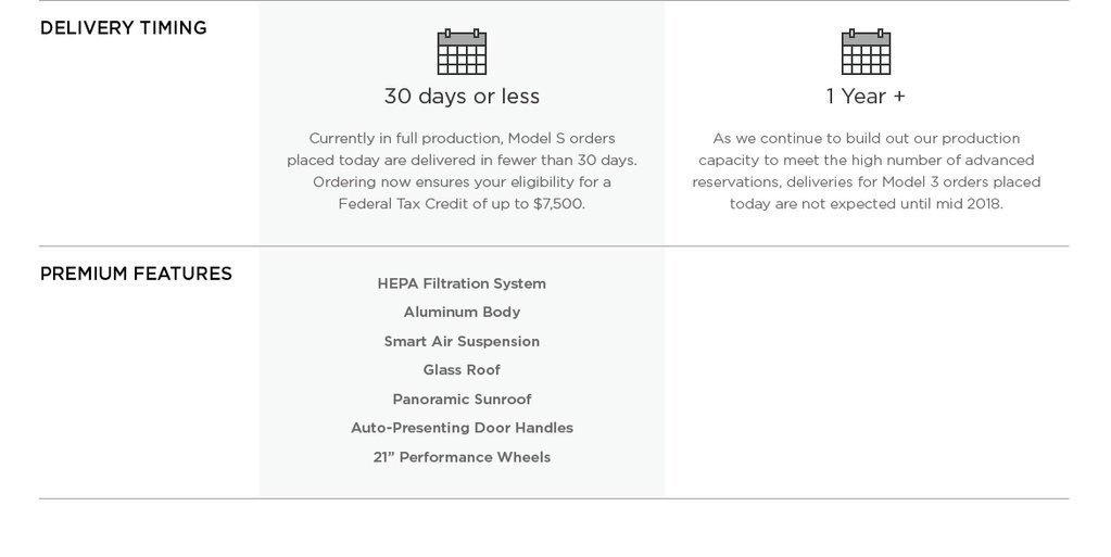 Leaked Tesla Chart Reveals the Model 3 Lacks \u201cBioweapons Defense