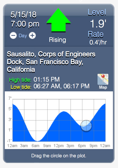 Spring High Tides \u2013 Getting the Most Out of the Tide Chart