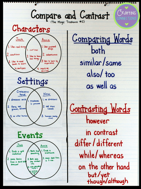 Compare And Contrast Writing Franklin Township