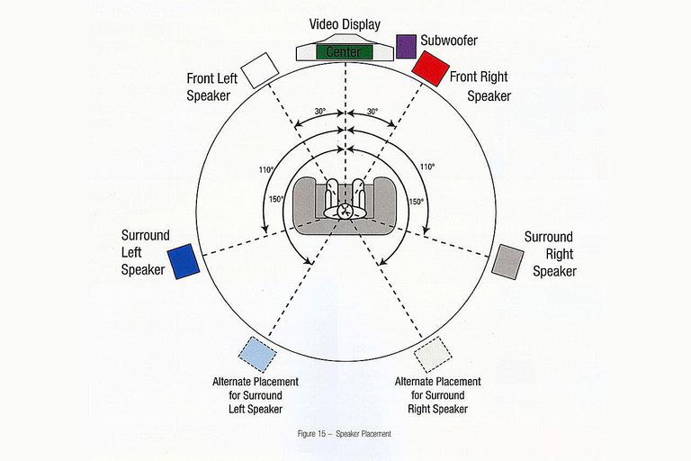home theater speaker placement tips surround sound layout diagram