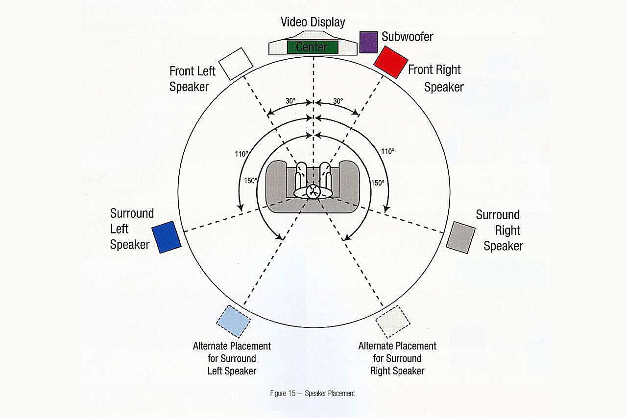 home theater setup this is the basic diagram for the new h