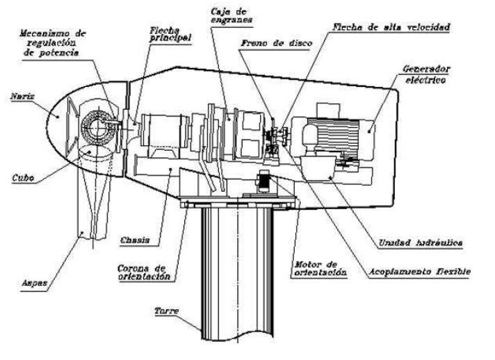rotor diagrama de cableado