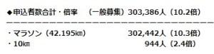 東京マラソン参加人数